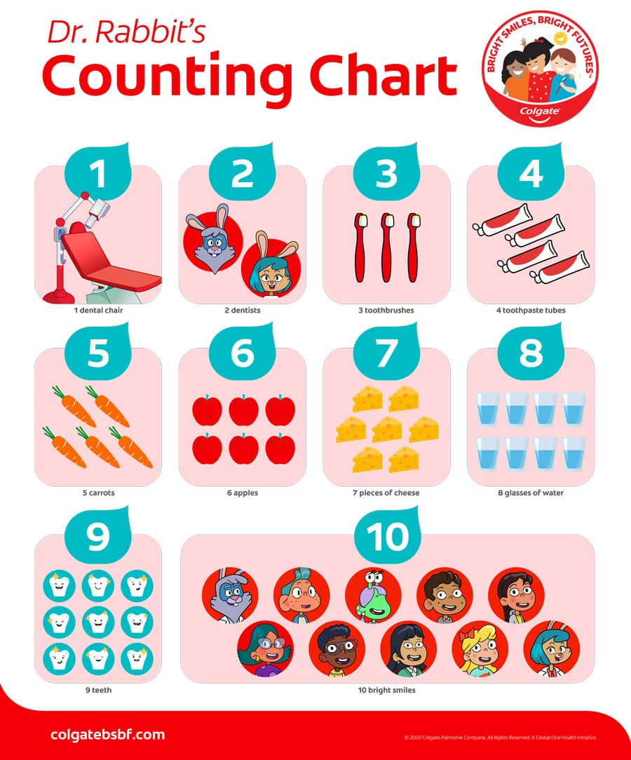 Dr. Rabbit's Counting Chart