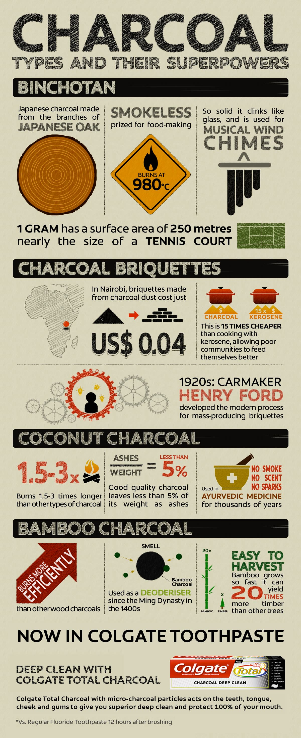 what is charcoal good for? - colgate in